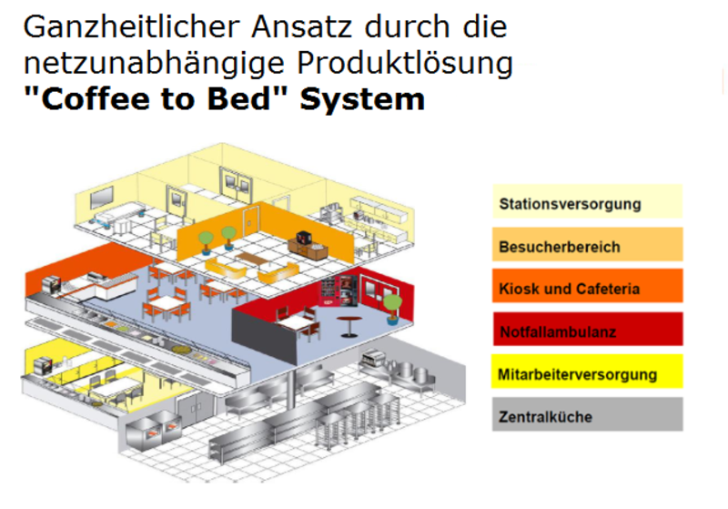 coffe-to-bed-System